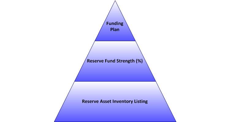Capital Reserve Planning