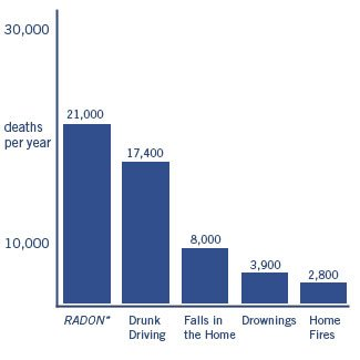 Radon Deaths Chart