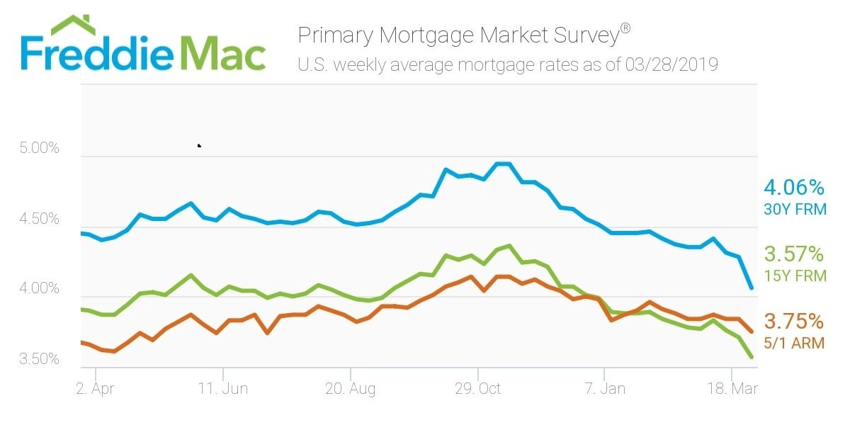 Mortgage rates fall in March 2019
